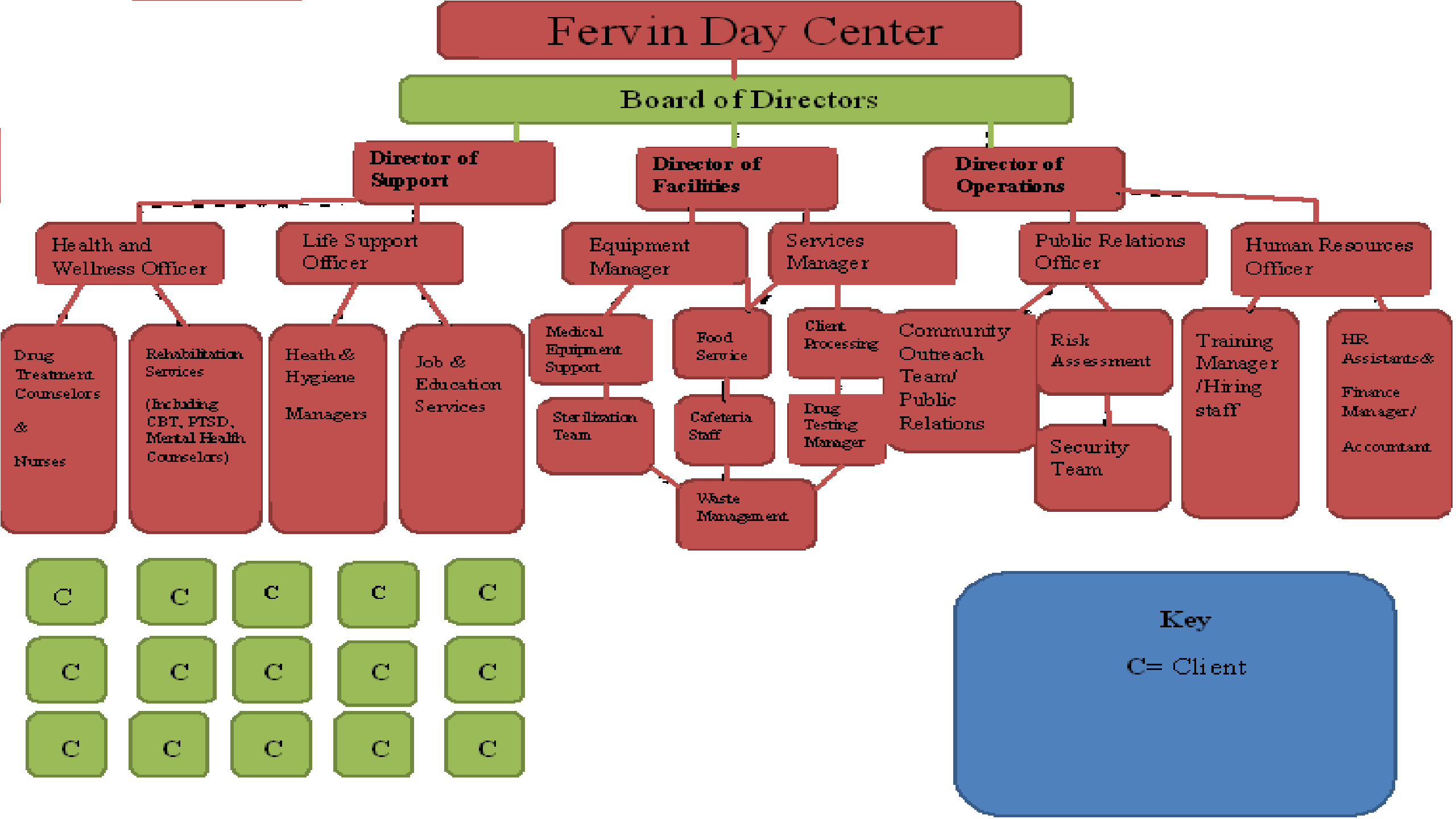 Counselors staff fervin day center flow chart pic geenschuldenfo Images